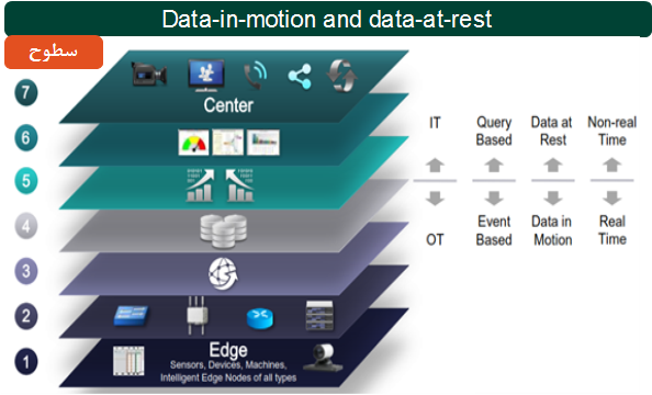 Data-in-motion and data-at-rest